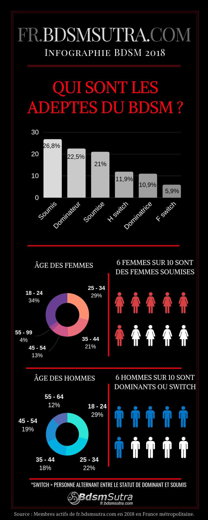 Infographie BDSM 2018